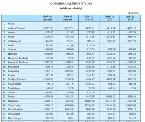 CommercialProfitLoss