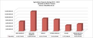 AgriExportQuantity