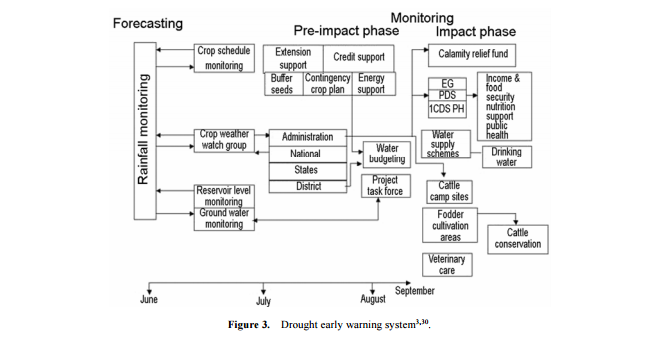 DroughtEarlyWarningSystem