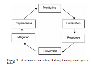 DroughtManagementCycle