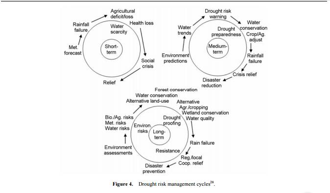DroughtRiskManagement
