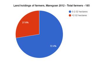 Maregoan-Farmers