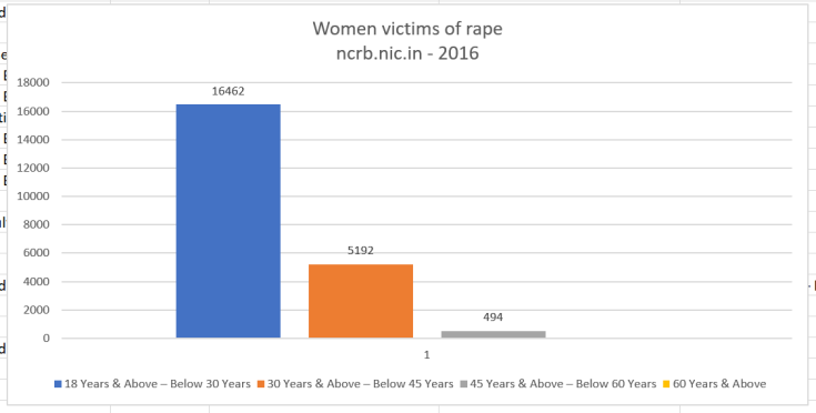 Women-Rape-Victims